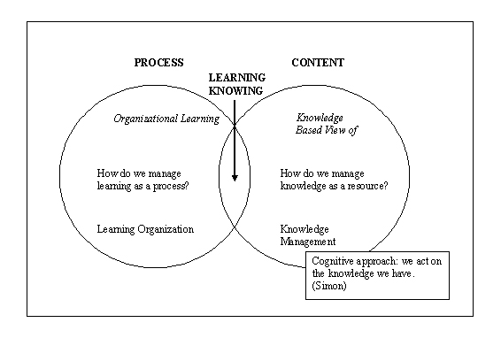 communities of practice and knowledge management